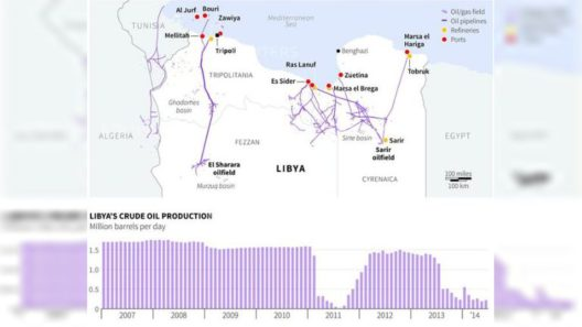 Largest Proven Oil Reserves in Libya