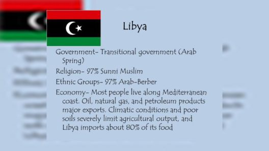Libya Imports about 75 percent of its Population's food